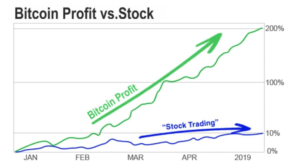 btc profit